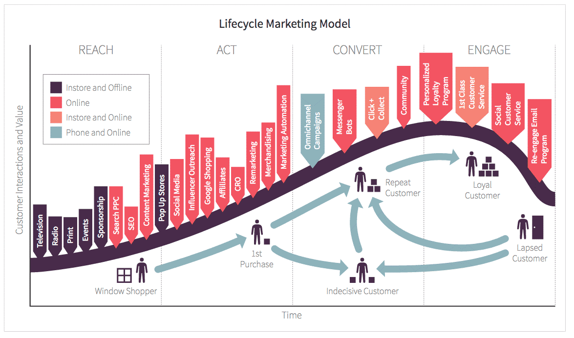 Lifecycle Marketing Model for Digital Marketing Optimisation